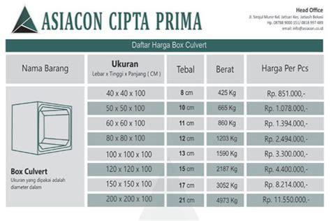 Harga Cacing 2017 harga box culvert precast 2017 spesifikasi dan ukuran