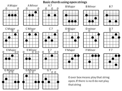 beginner guitar basic majorminor chords kevin west my songs about free guitar