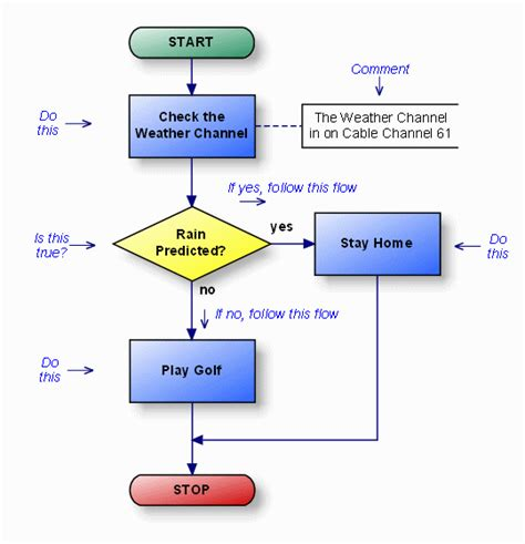 template of flowchart flowchart exle