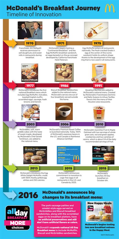 Mcd Breakfast mcdonald s reveals their entire breakfast history