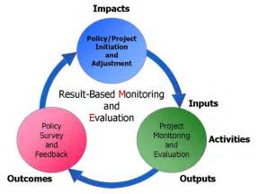 Monitoring And Evaluation Policy Template by Benefits