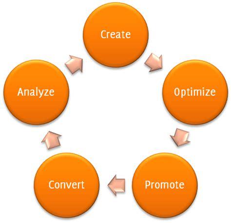 infographic what is inbound marketing