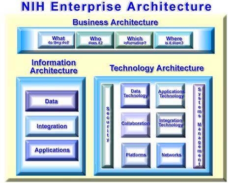 File:NIH IT Enterprise Architecture Framework
