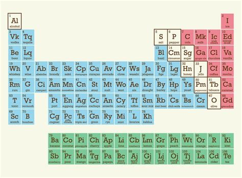 periodic table of food 17 best images about cooking on science