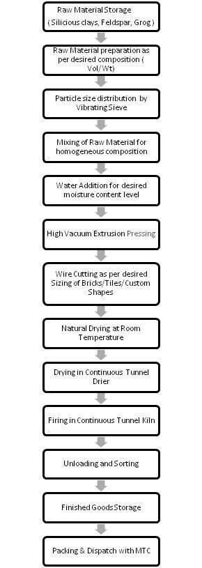 Process Flow Chart and Quality Control Chart | Khodiyar