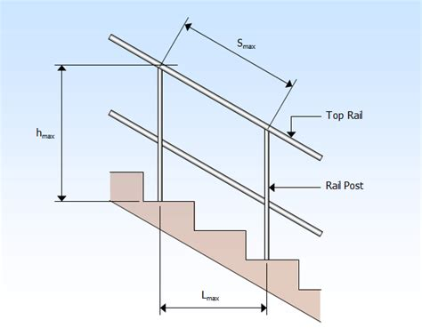 Handrail Support Brackets Engineer S View Point Basic Handrail Calculator A