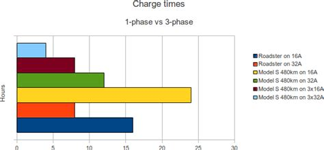 Tesla Car Charge Time 3 Phase And Chademo Charging For The Model S Widodh