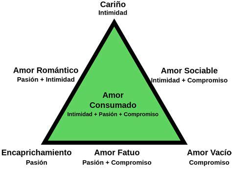 imagenes de amor wikipedia teor 237 a triangular del amor wikipedia la enciclopedia libre