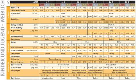 deutsches sportabzeichen tabelle fit f 252 r das deutsche sportabzeichen otsv preu 223 isch