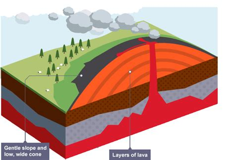 diagram of volcanoe shield volcano diagram