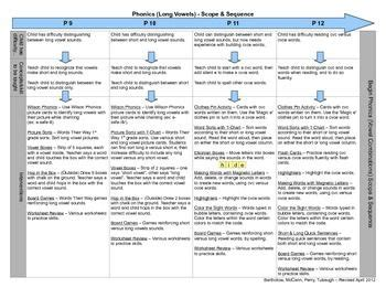 printable version of numeracy continuum 11 best phonological continuum images on pinterest