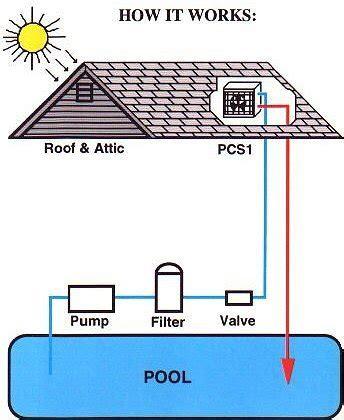 Attic Pool Heat Exchanger - solar attic pool heater in the eco mart catalog