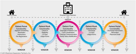 patient flow diagram healthcare it vendors partnering for patient flow