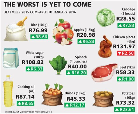 food prices food prices to soar as drought bites economy bdlive