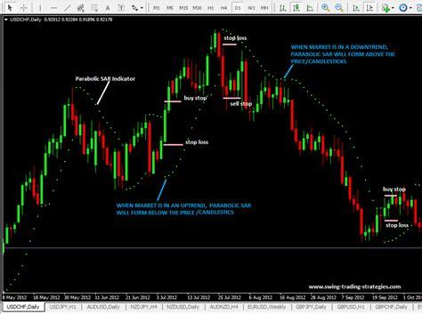 swing trading exit strategy parabolic sar indicator parabolic sar trading strategy