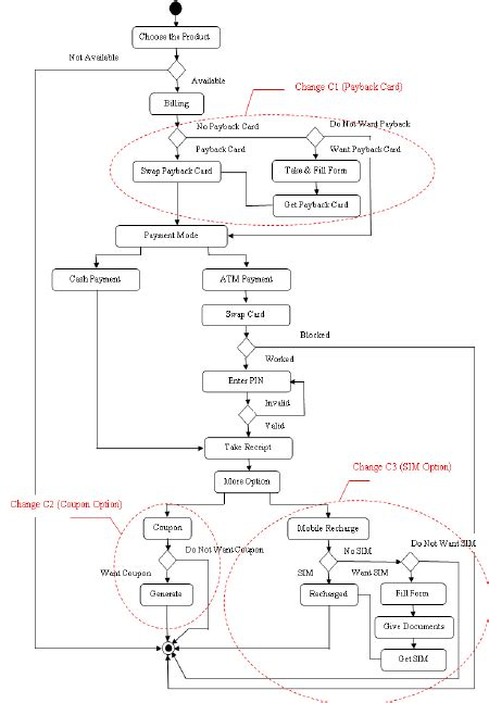 mall diagram activity diagram of shopping mall automation system