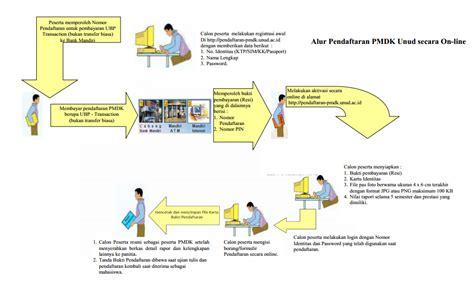 buat ktp line urutan cara pendaftaran pmdk unud secara on line berbagi