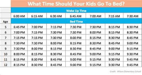 putting kids to bed this chart shows you when you should put your kids to bed