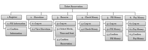data decomposition diagrams functional decomposition ticket reservation