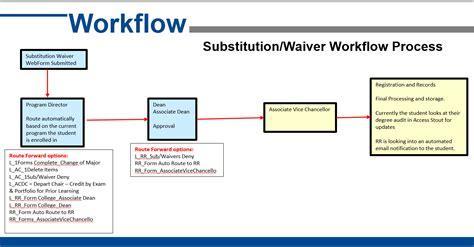instructional design certificate uw stout imagestout substitution waiver workflow process diagram