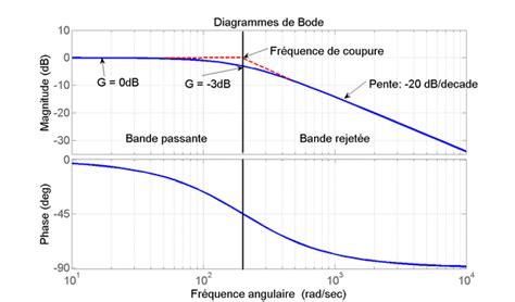 diagramme de bode filtre passe haut premier ordre filtre passe bas par modjo756 openclassrooms