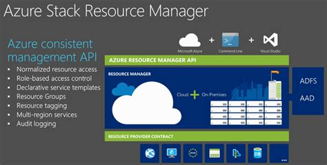 repository pattern linq2sql azure resource manager bryan avery blog
