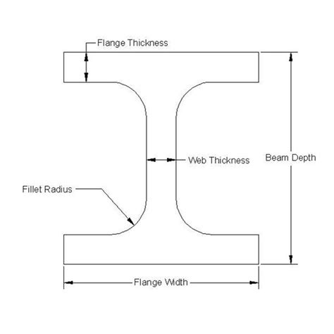 i beam cross section dimensions steel i beam strength chart quotes