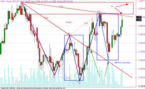 using xabcd pattern wigtrader fw20 1h symmetry abcd dragon pattern