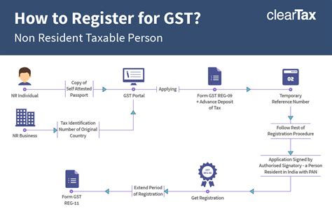 how to register a how to register for gst non residents