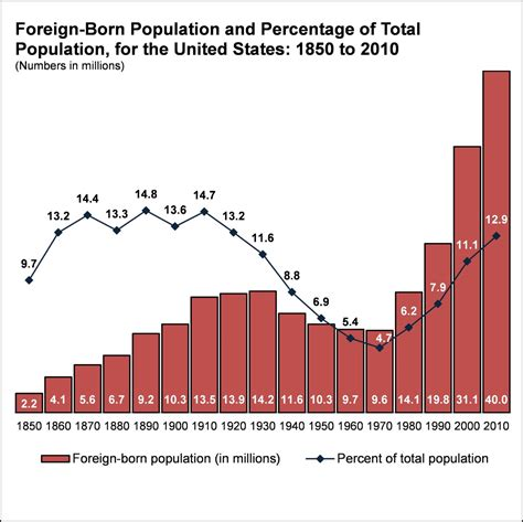population of usa 2014 historical foreign born population charts and data the