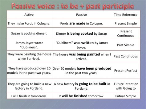 pattern in changing active to passive voice passive voice chart