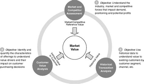 Formulating A Value Based Pricing Strategy Pricing And