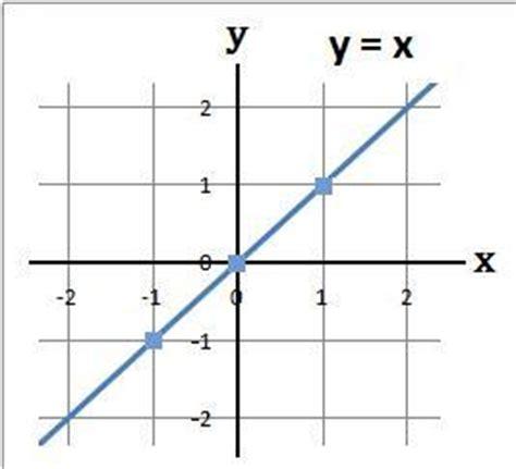 Line Graph Drawer by Developmaths Co Uk High School Maths