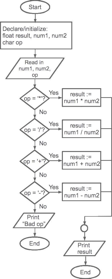 flowchart of calculator chapter 1 planning software projects