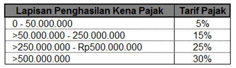 tarif pph21 pajak penghasilan pasal 21 menghitung pph pasal 21 gross