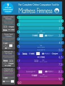 9 mattress firmnesses compared infographic