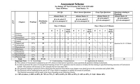 paper pattern 1st year 2015 lahore board assessment scheme 10th class 2018 biology physics math