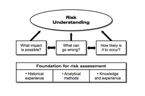 topic 9 safety and risk management in oil and gas industry understand hazard risk aiche