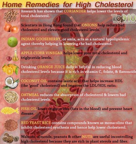 natural home remedies  high cholestrol