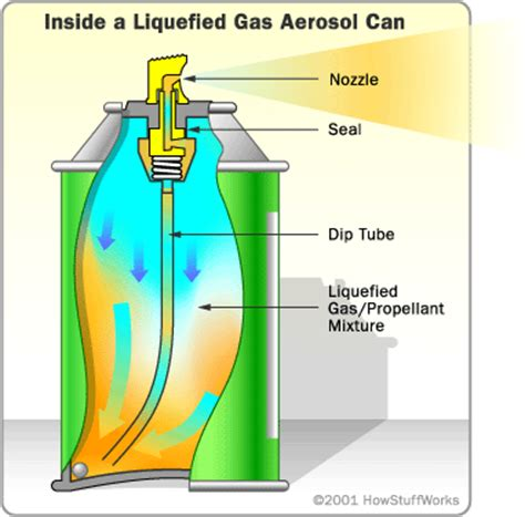 liquid gas how aerosol cans work howstuffworks