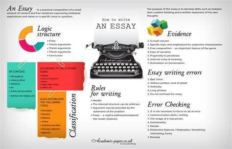 Of Writing An Essay by How To Write An Essay Academic Paper