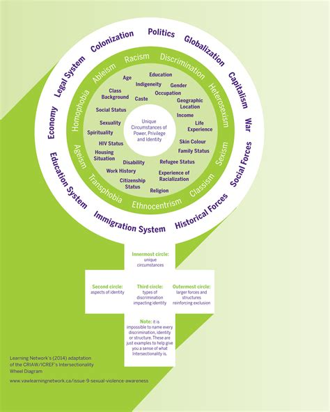 inter sectionality intersectionality violence against women learning network