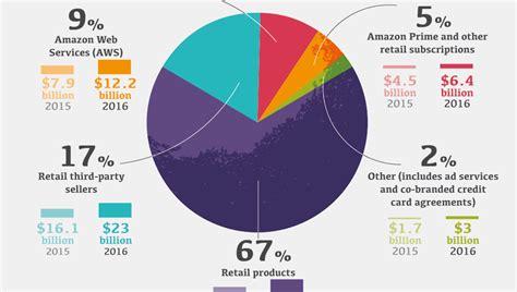 infographic breaking   amazon  money