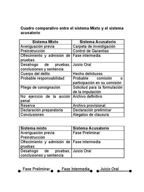 codigo civil procedimientos civiles estado quintana roo cuadro comparativo
