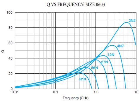 quality factor inductor inductor q factor 28 images inductor quality factor vs frequency 28 images inductance