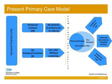 Nursing Professional Practice Models Hooper Detox by Ppt The Stockton On Tees Solution A Model For The