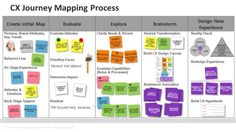 journey map template customer journey mapping template search