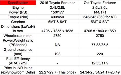 fortuner specs 2016 toyota fortuner vs older model spec sheet comparo