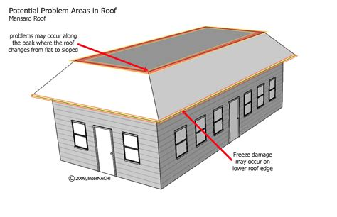 Exterior Cool Mansard Roof House Plans With Mansard Roof Mansard House Plans