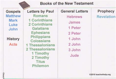 testament books testament books of the bible crafts for